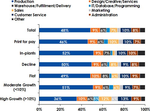Percentage of job categories for high growth PSPs